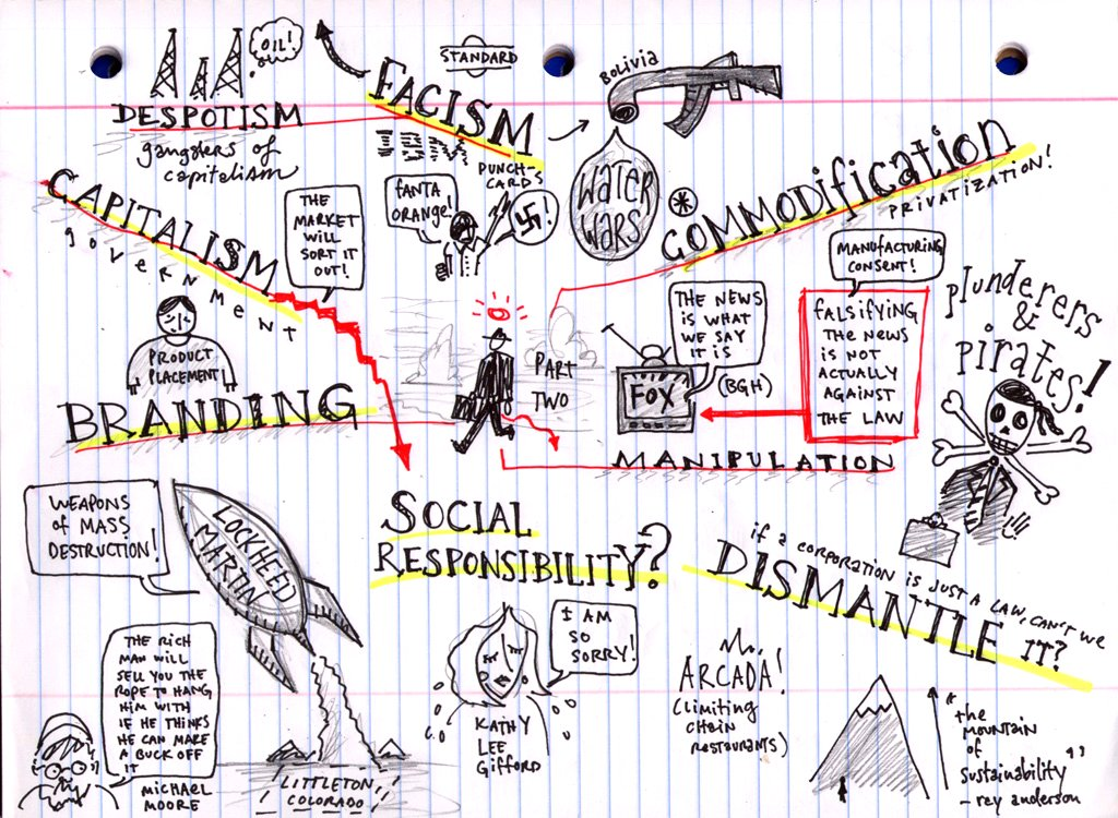 """On a lined paper background, red and black ink doodles refer to key concepts from the documentary """"The Corporation."""""""
