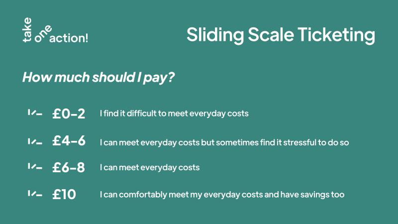 Graphic with turquoise background with the white Take One Action logo in the top left corner. White text top-right reads 'Sliding Scale Ticketing' and white text underneath reads 'How much should I pay?; £0-2: I find it difficult to meet everyday costs; £4-6: I can meet everyday costs but sometimes find it stressful to do so; £6-8: I can meet everyday costs; £10: I can comfortably meet my everyday costs and have savings too'